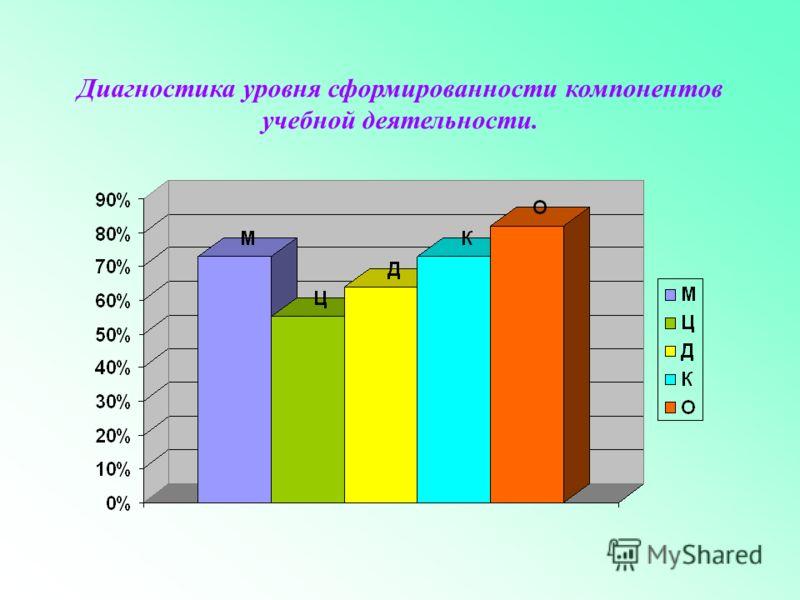 Диагностика уровня сформированности компонентов учебной деятельности.