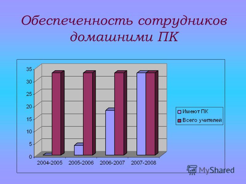 Обеспеченность сотрудников домашними ПК