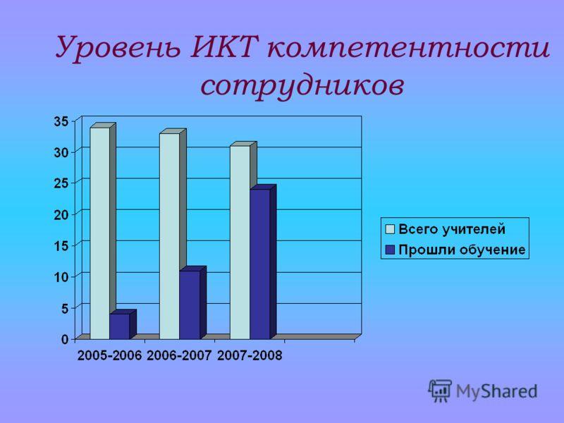 Уровень ИКТ компетентности сотрудников