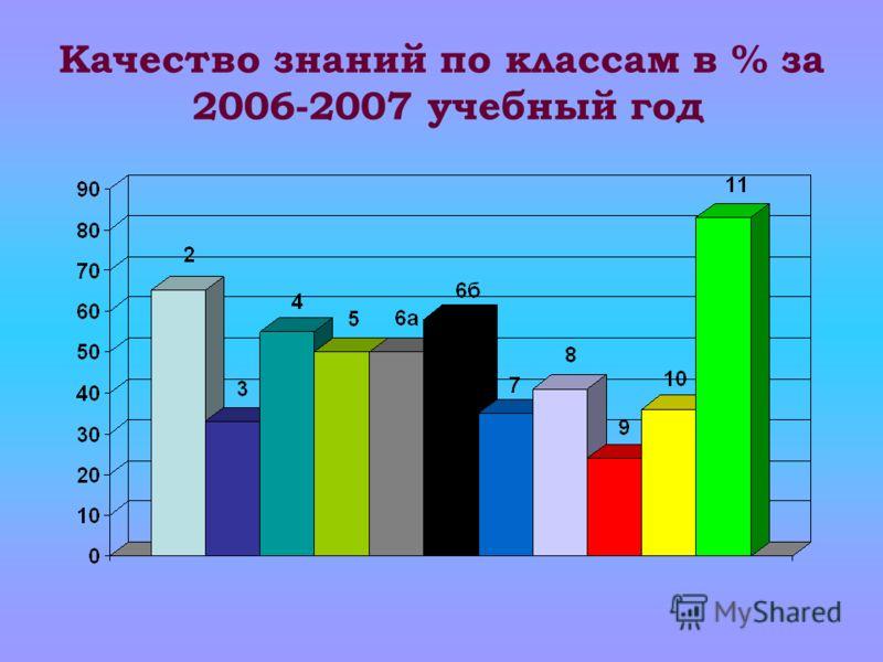 Качество знаний по классам в % за 2006-2007 учебный год