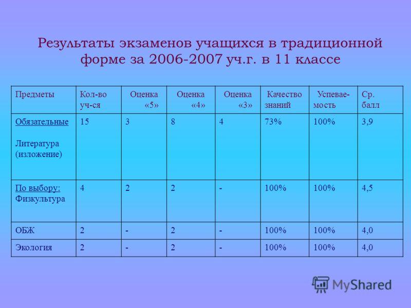 Результаты экзаменов учащихся в традиционной форме за 2006-2007 уч.г. в 11 классе ПредметыКол-во уч-ся Оценка «5» Оценка «4» Оценка «3» Качество знаний Успевае- мость Ср. балл Обязательные Литература (изложение) 1538473%100%3,9 По выбору: Физкультура