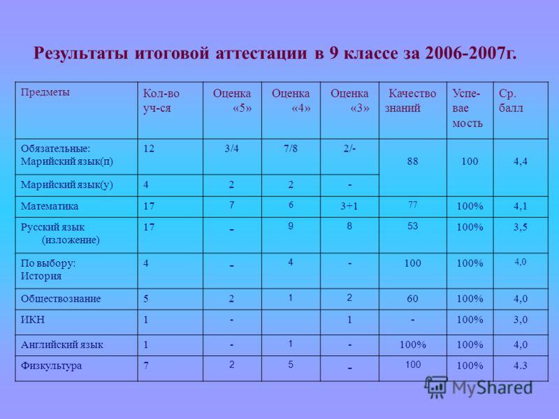 Предметы Кол-во уч-ся Оценка «5» Оценка «4» Оценка «3» Качество знаний Успе- вае мость Ср. балл Обязательные: Марийский язык(п) 123/47/82/- 881004,4 Марийский язык(у)422- Математика17 7 6 3+1 77 100%4,1 Русский язык (изложение) 17 - 9853 100%3,5 По в