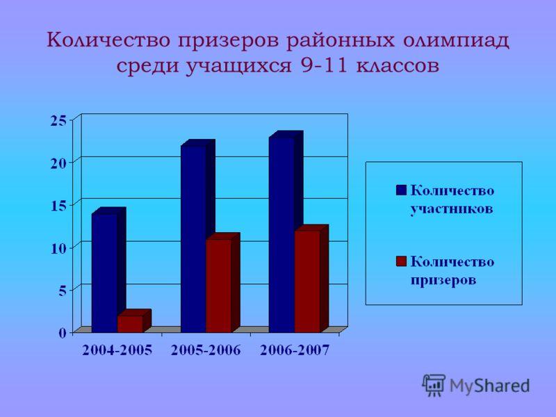 Количество призеров районных олимпиад среди учащихся 9-11 классов