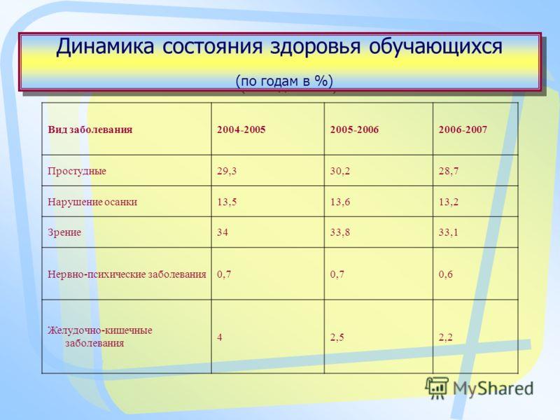 Динамика состояния здоровья обучающихся (по годам в %) Вид заболевания2004-20052005-20062006-2007 Простудные29,330,228,7 Нарушение осанки13,513,613,2 Зрение3433,833,1 Нервно-психические заболевания0,7 0,6 Желудочно-кишечные заболевания 42,52,2