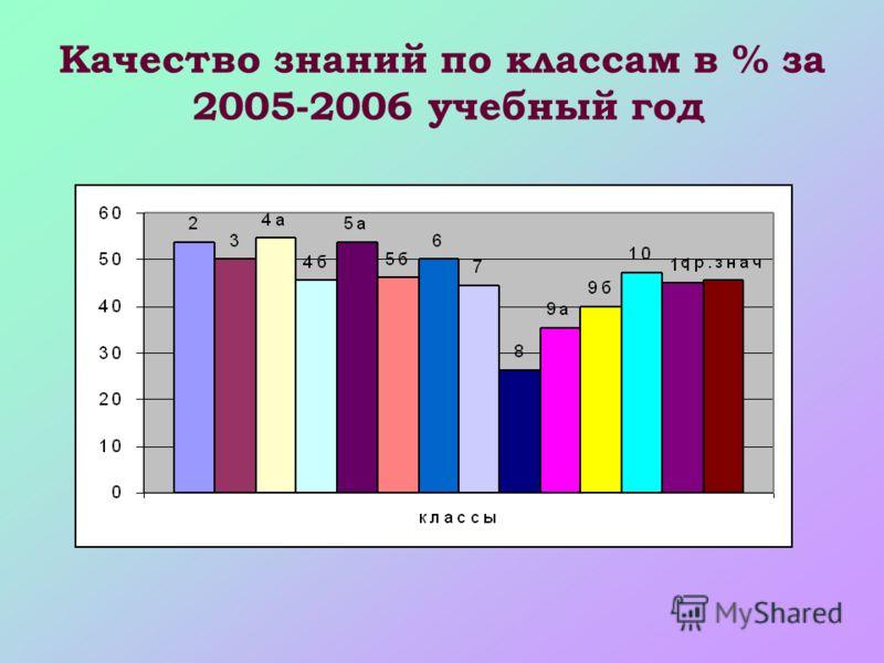 Качество знаний по классам в % за 2005-2006 учебный год