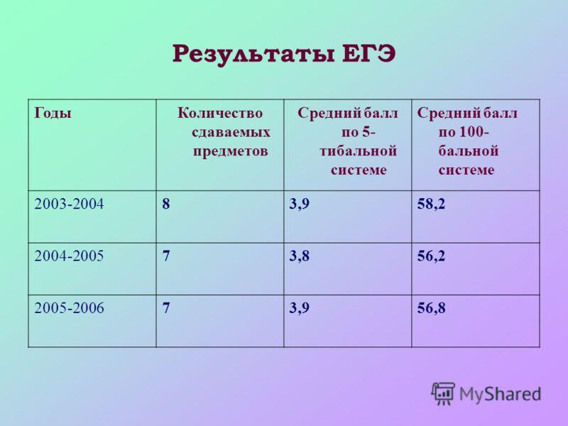 Результаты ЕГЭ ГодыКоличество сдаваемых предметов Средний балл по 5- тибальной системе Средний балл по 100- бальной системе 2003-200483,958,2 2004-200573,856,2 2005-200673,956,8