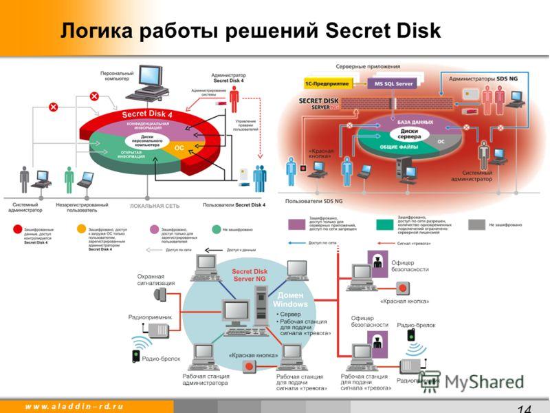 w w w. a l a d d i n – r d. r u Логика работы решений Secret Disk 14