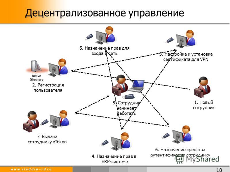 w w w. a l a d d i n – r d. r u 1. Новый сотрудник 7. Выдача сотруднику eToken Active Directory 2. Регистрация пользователя 4. Назначение прав в ERP-системе 6. Назначение средства аутентификации сотруднику 3. Настройка и установка сертификата для VPN