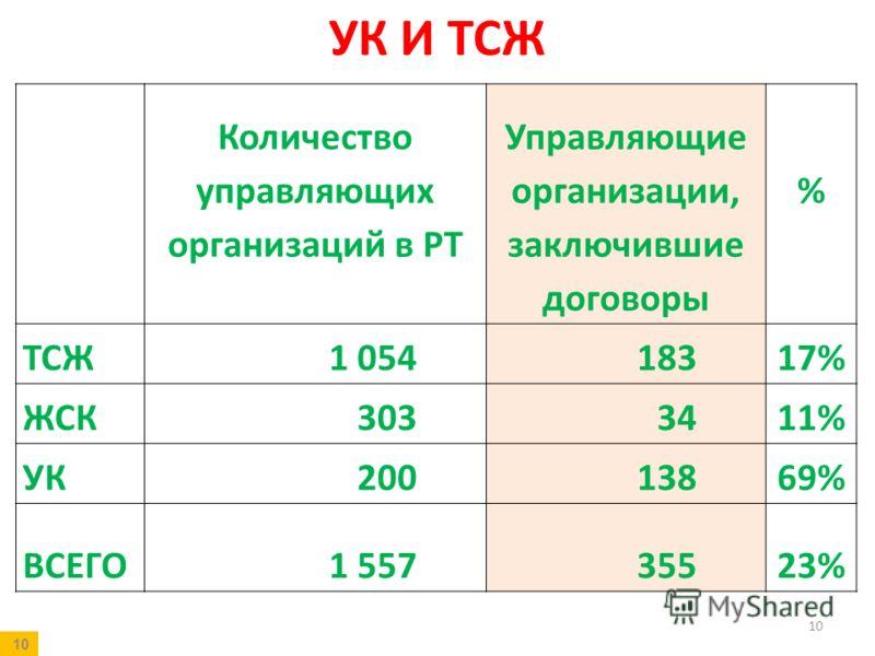 УК И ТСЖ 10 Количество управляющих организаций в РТ Управляющие организации, заключившие договоры % ТСЖ1 05418317% ЖСК3033411% УК20013869% ВСЕГО1 55735523% 10