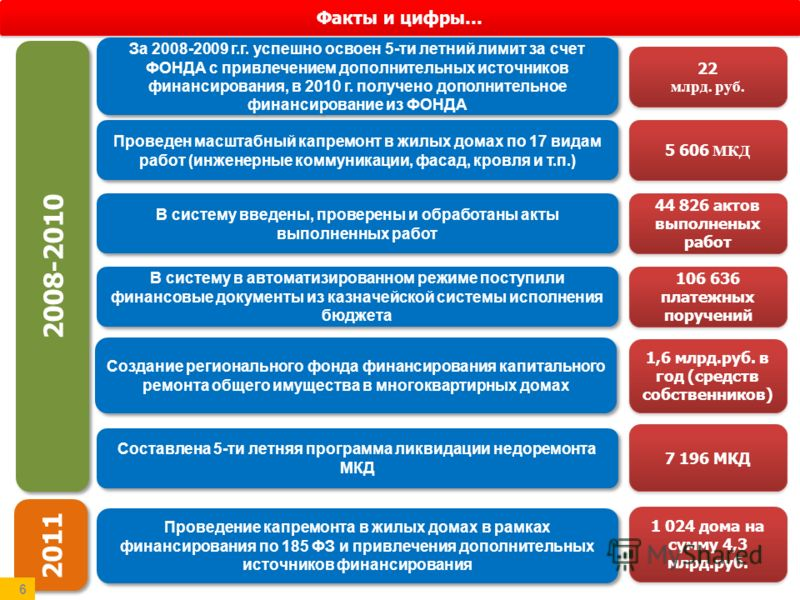 Факты и цифры… 22 млрд. руб. 22 млрд. руб. За 2008-2009 г.г. успешно освоен 5-ти летний лимит за счет ФОНДА с привлечением дополнительных источников финансирования, в 2010 г. получено дополнительное финансирование из ФОНДА 5 606 МКД Проведен масштабн