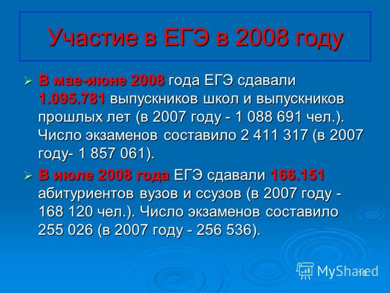 10 Участие в ЕГЭ в 2008 году В мае-июне 2008 года ЕГЭ сдавали 1.095.781 выпускников школ и выпускников прошлых лет (в 2007 году - 1 088 691 чел.). Число экзаменов составило 2 411 317 (в 2007 году- 1 857 061). В мае-июне 2008 года ЕГЭ сдавали 1.095.78