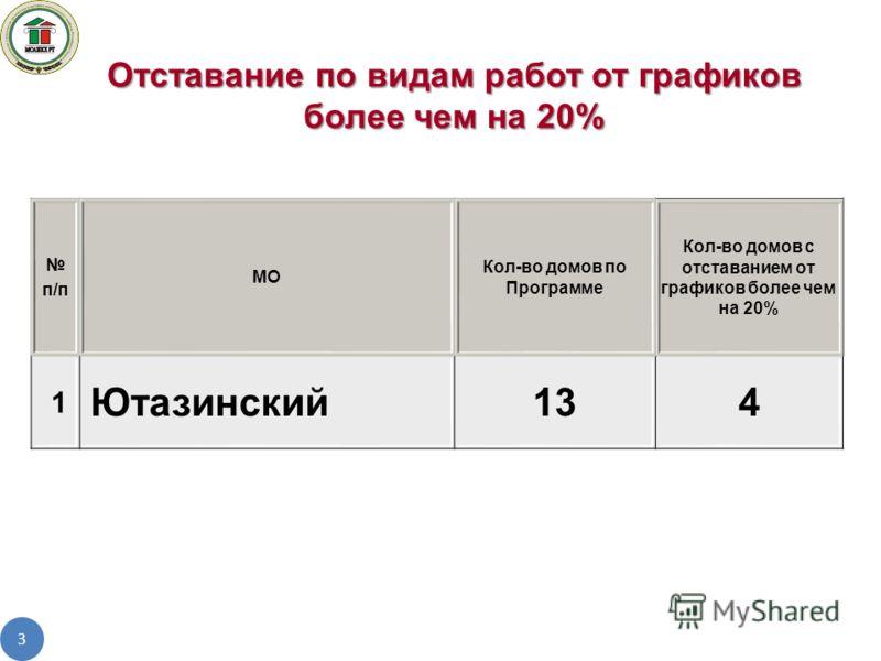 3 Отставание по видам работ от графиков более чем на 20% п/п МО Кол-во домов по Программе Кол-во домов с отставанием от графиков более чем на 20% 1 Ютазинский134