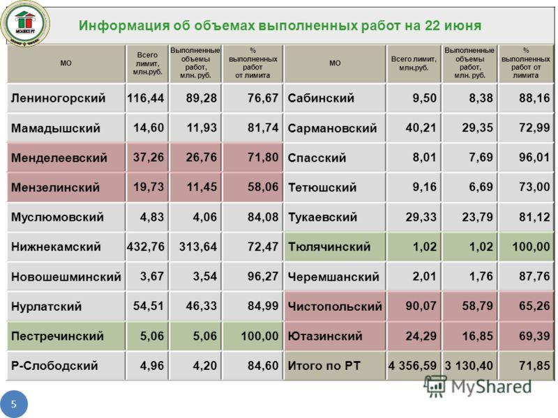 5 Информация об объемах выполненных работ на 22 июня МО Всего лимит, млн.руб. Выполненные объемы работ, млн. руб. % выполненных работ от лимита МО Всего лимит, млн.руб. Выполненные объемы работ, млн. руб. % выполненных работ от лимита Лениногорский 1