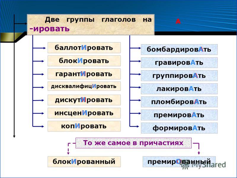 Две группы глаголов на -ировать баллотИровать блокИровать гарантИровать дисквалифицИровать дискутИровать инсценИровать копИровать бомбардировАть гравировАть группировАть лакировАть пломбировАть премировАть формировАть блокИрованныйпремирОванный То же