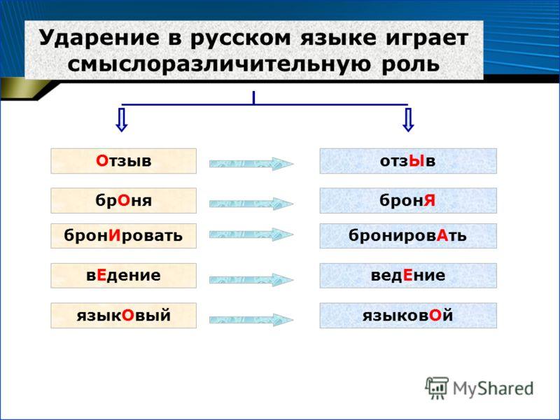 Ударение в русском языке играет смыслоразличительную роль ОтзывотзЫв брОнябронЯ бронИроватьбронировАть вЕдениеведЕние языкОвыйязыковОй