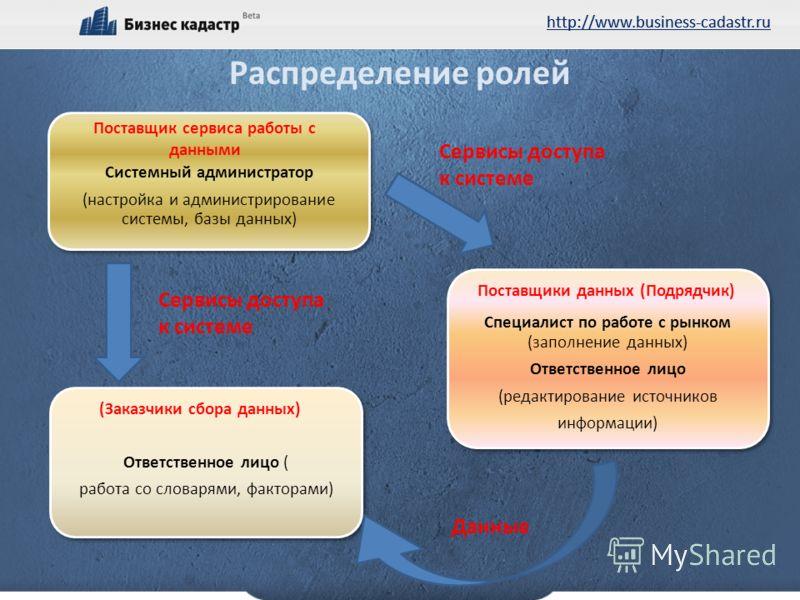 http://www.business-cadastr.ru Поставщик сервиса работы с данными (Заказчики сбора данных) Поставщики данных (Подрядчик) Распределение ролей Данные Сервисы доступа к системе Сервисы доступа к системе
