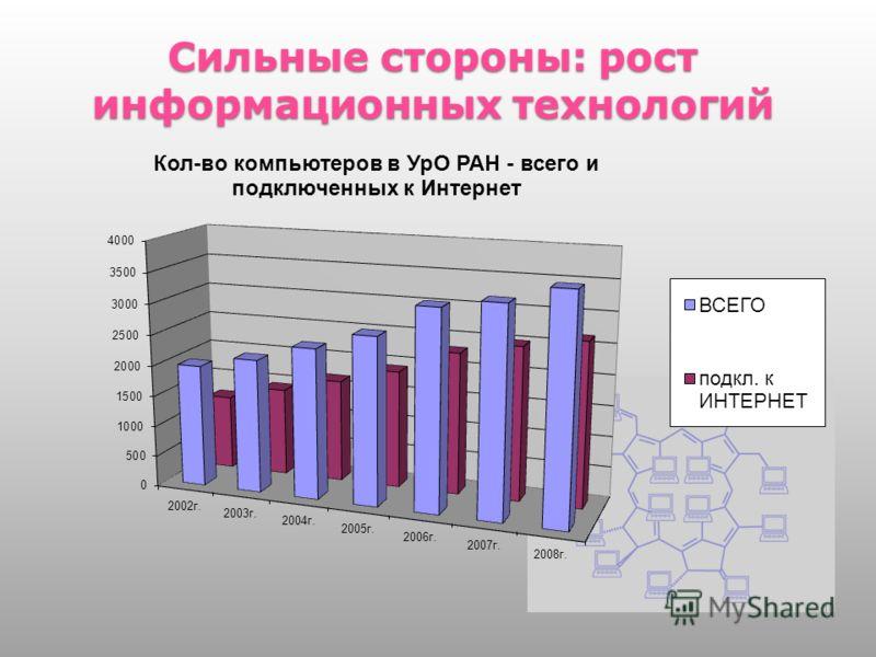 Сильные стороны: рост информационных технологий 10