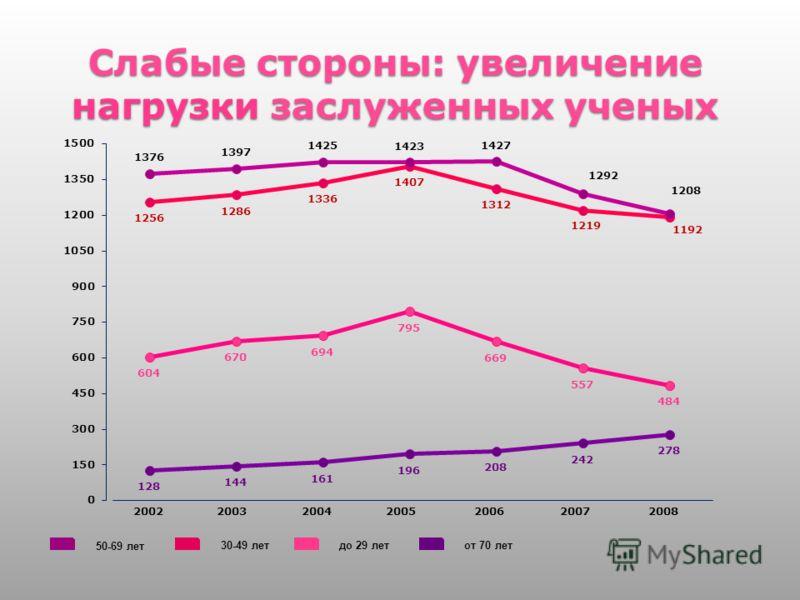 Слабые стороны: увеличение нагрузки заслуженных ученых 14 до 29 летот 70 лет30-49 лет 50-69 лет 2002200320042005200620072008