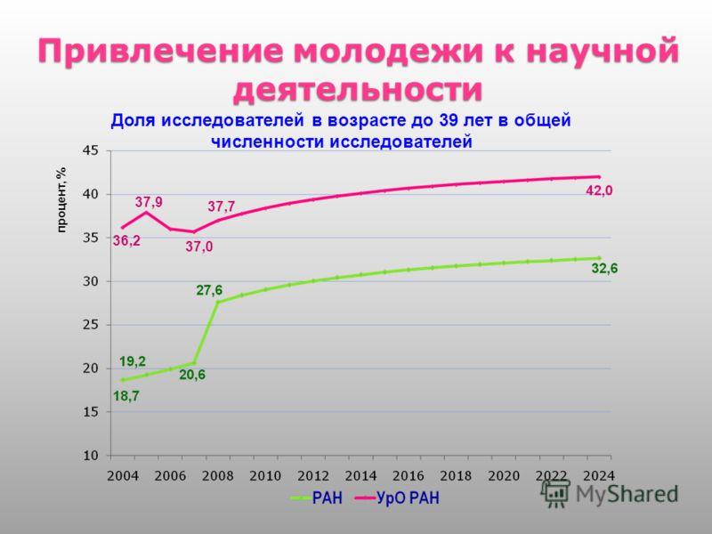 Привлечение молодежи к научной деятельности 15 Доля исследователей в возрасте до 39 лет в общей численности исследователей процент, % 36,2 37,9 37,0 37,7