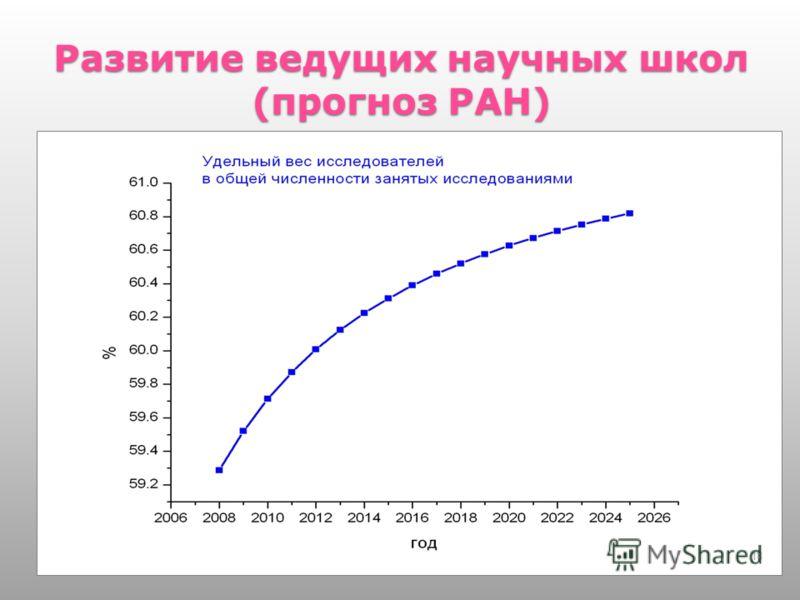 Развитие ведущих научных школ (прогноз РАН) 18