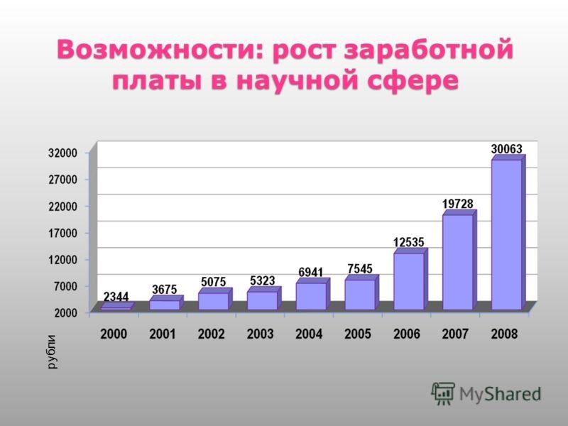 Возможности: рост заработной платы в научной сфере 5 рубли