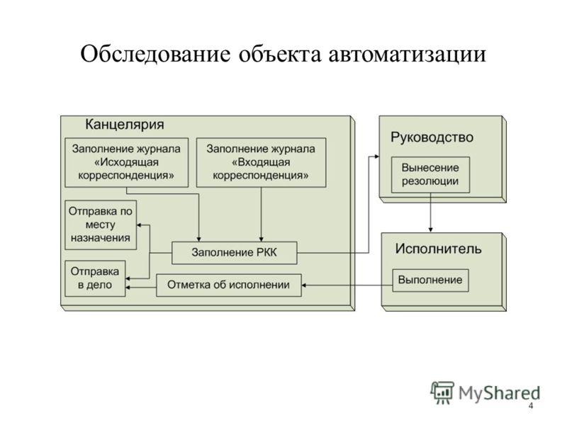 Обследование объекта автоматизации 4