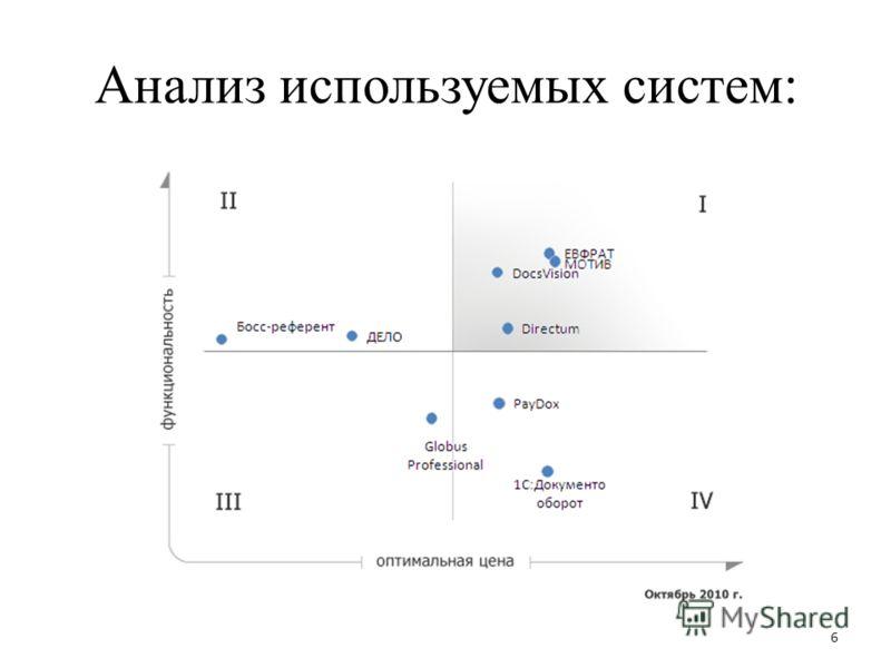 Анализ используемых систем: 6