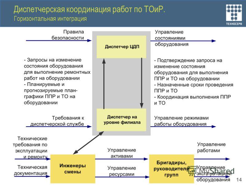 Диспетчерская координация работ по ТОиР. Горизонтальная интеграция 14
