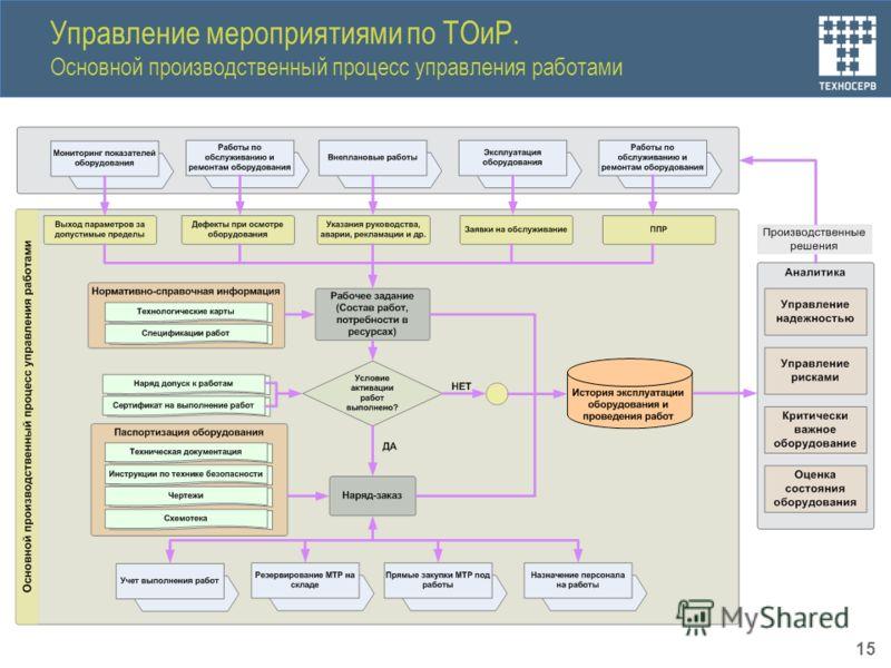 Управление мероприятиями по ТОиР. Основной производственный процесс управления работами 15
