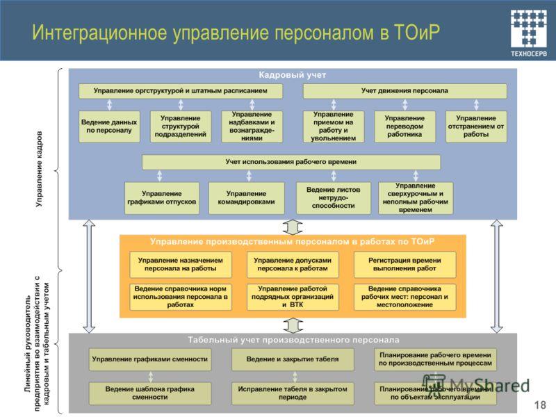 Интеграционное управление персоналом в ТОиР 18