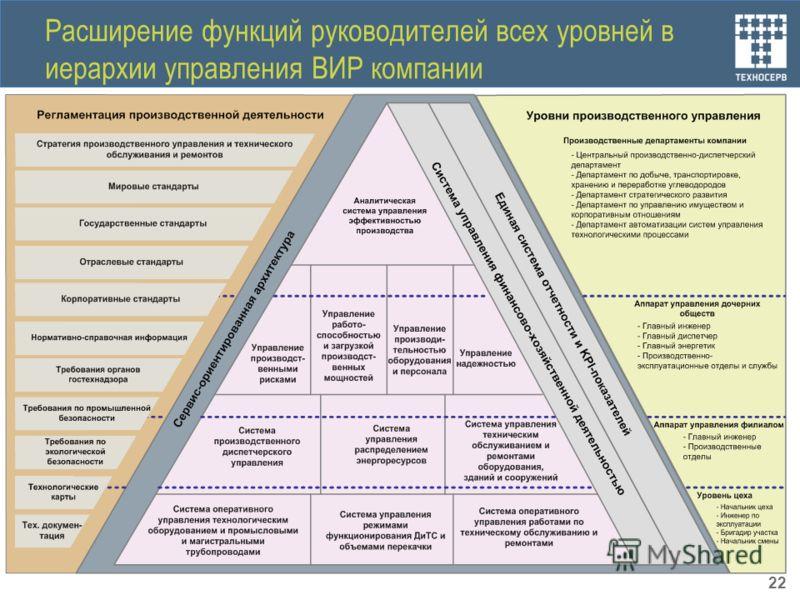 Расширение функций руководителей всех уровней в иерархии управления ВИР компании 22