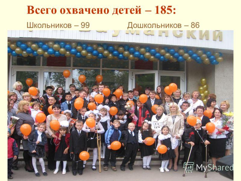 Всего охвачено детей – 185: Школьников – 99 Дошкольников – 86