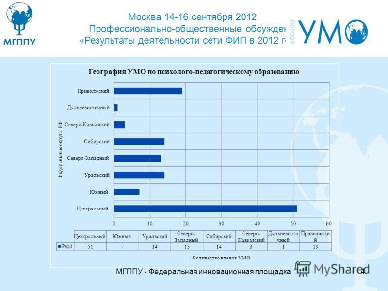 Москва 14-16 сентября 2012 Профессионально-общественные обсуждения «Результаты деятельности сети ФИП в 2012 году» МГППУ - Федеральная инновационная площадка4