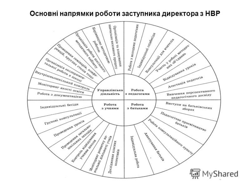 Основні напрямки роботи заступника директора з НВР