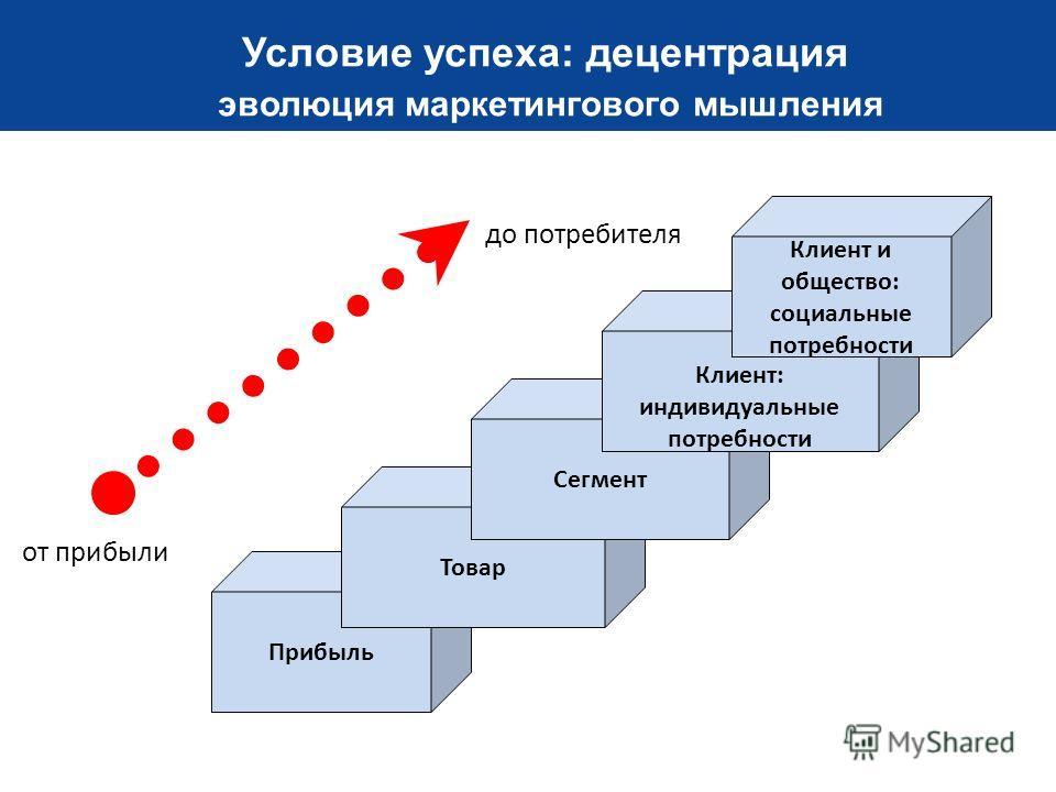 Проблема обычно не в том, как впустить новые идеи в голову, а в том, как выгнать оттуда старые. Ди Хок, VISA Association