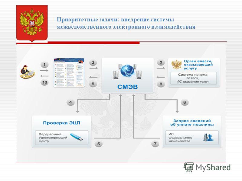 Приоритетные задачи: внедрение системы межведомственного электронного взаимодействия