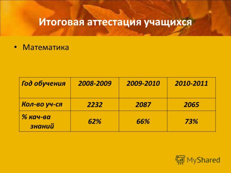Итоговая аттестация учащихся Математика Год обучения2008-20092009-20102010-2011 Кол-во уч-ся 223220872065 % кач-ва знаний 62%66%73%