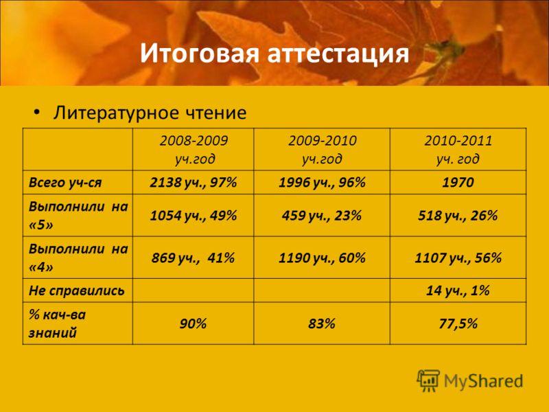Итоговая аттестация Литературное чтение 2008-2009 уч.год 2009-2010 уч.год 2010-2011 уч. год Всего уч-ся2138 уч., 97%1996 уч., 96%1970 Выполнили на «5» 1054 уч., 49%459 уч., 23%518 уч., 26% Выполнили на «4» 869 уч., 41%1190 уч., 60%1107 уч., 56% Не сп