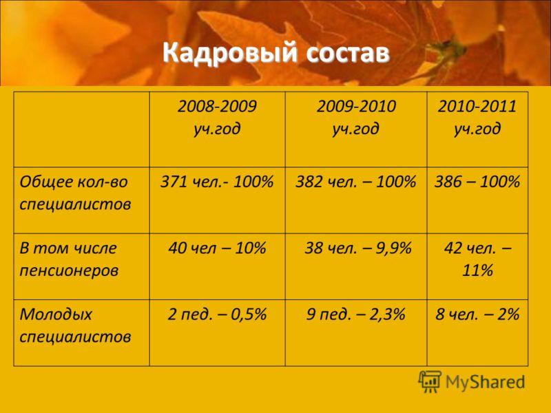 Кадровый состав 2008-2009 уч.год 2009-2010 уч.год 2010-2011 уч.год Общее кол-во специалистов 371 чел.- 100%382 чел. – 100%386 – 100% В том числе пенсионеров 40 чел – 10% 38 чел. – 9,9%42 чел. – 11% Молодых специалистов 2 пед. – 0,5%9 пед. – 2,3%8 чел