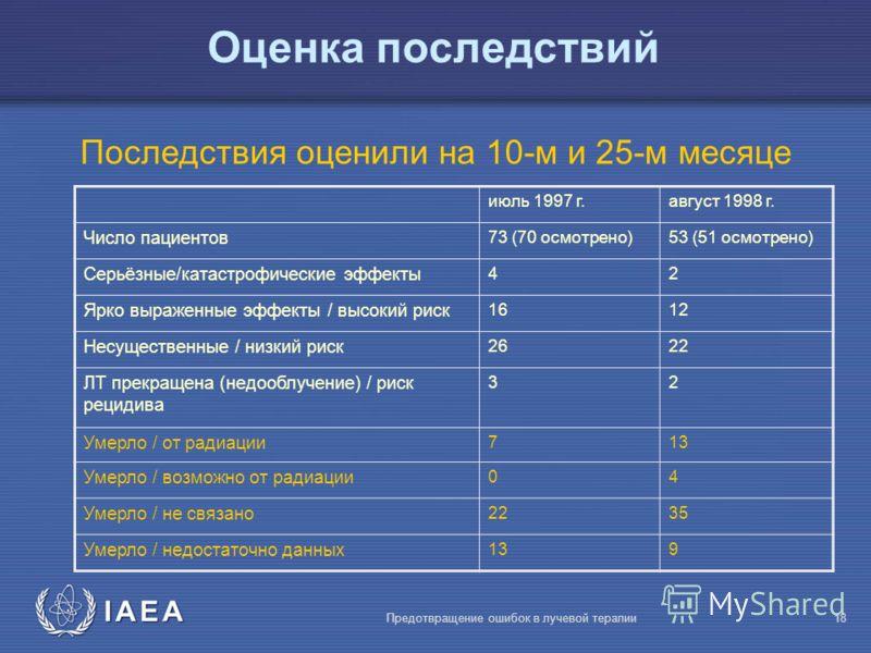 IAEA Предотвращение ошибок в лучевой терапии18 Оценка последствий Последствия оценили на 10-м и 25-м месяце июль 1997 г.август 1998 г. Число пациентов 73 (70 осмотрено)53 (51 осмотрено) Серьёзные/катастрофические эффекты 42 Ярко выраженные эффекты /