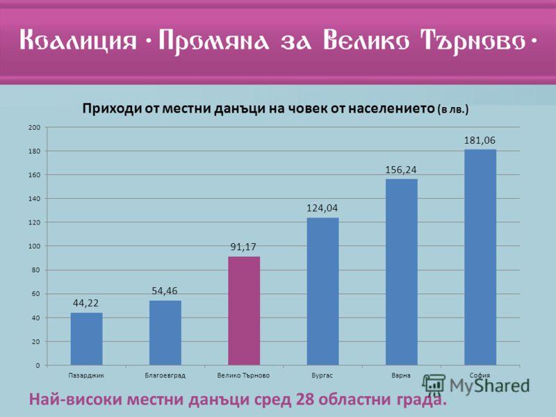 Най-високи местни данъци сред 28 областни града.