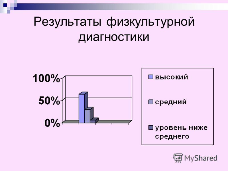 Результаты физкультурной диагностики