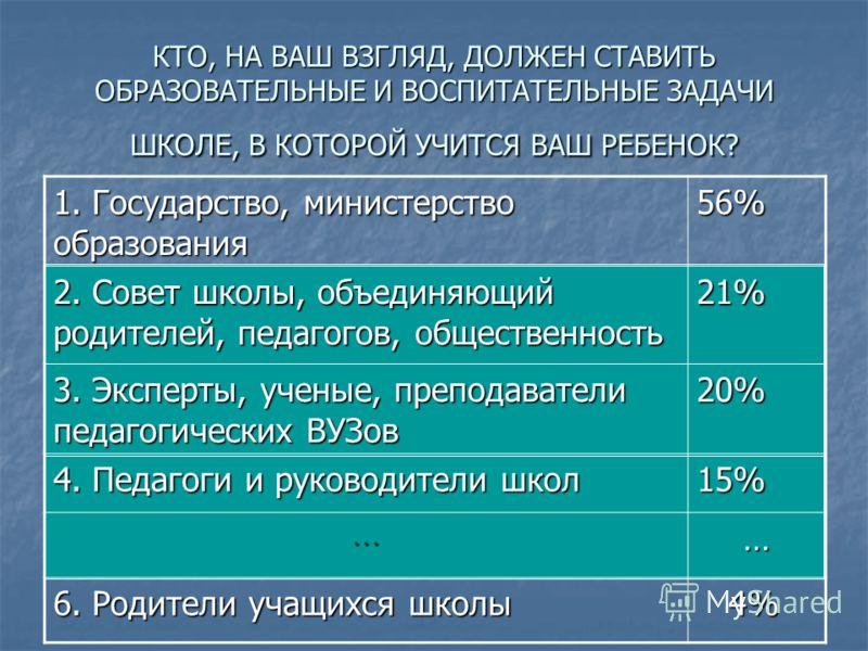 КТО, НА ВАШ ВЗГЛЯД, ДОЛЖЕН СТАВИТЬ ОБРАЗОВАТЕЛЬНЫЕ И ВОСПИТАТЕЛЬНЫЕ ЗАДАЧИ ШКОЛЕ, В КОТОРОЙ УЧИТСЯ ВАШ РЕБЕНОК? 1. Государство, министерство образования 56% 2. Совет школы, объединяющий родителей, педагогов, общественность 21% 3. Эксперты, ученые, пр