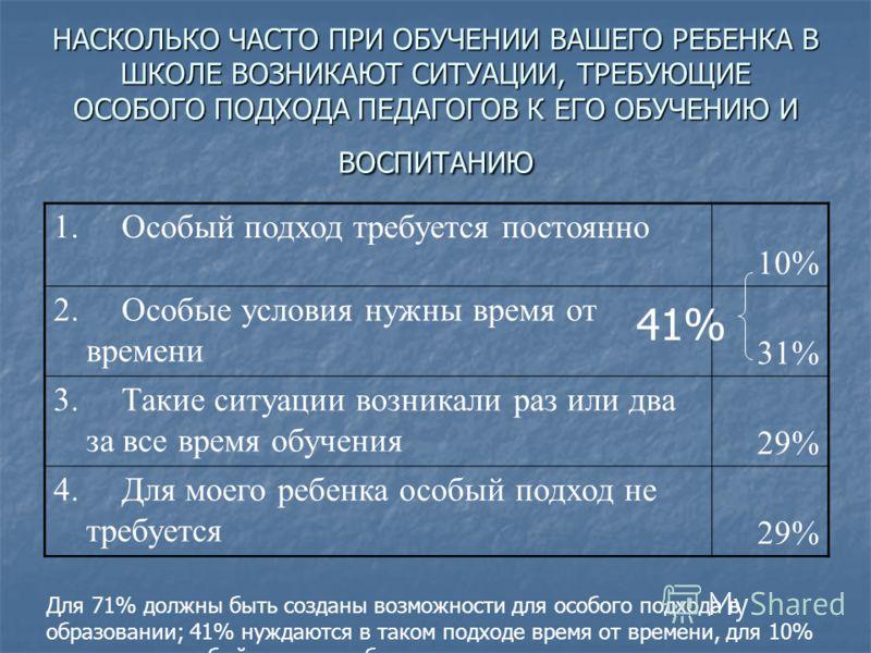 НАСКОЛЬКО ЧАСТО ПРИ ОБУЧЕНИИ ВАШЕГО РЕБЕНКА В ШКОЛЕ ВОЗНИКАЮТ СИТУАЦИИ, ТРЕБУЮЩИЕ ОСОБОГО ПОДХОДА ПЕДАГОГОВ К ЕГО ОБУЧЕНИЮ И ВОСПИТАНИЮ 1. Особый подход требуется постоянно 10% 2. Особые условия нужны время от времени 31% 3. Такие ситуации возникали