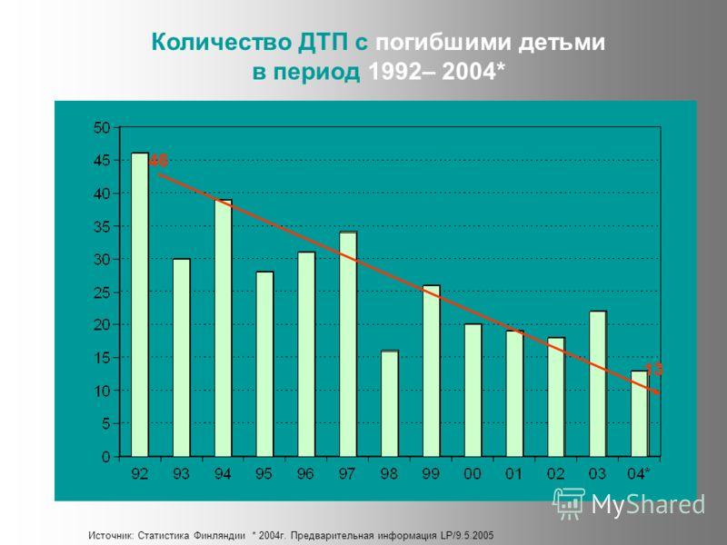 Количество ДТП с погибшими детьми в период 1992– 2004* Источник: Статистика Финляндии * 2004г. Предварительная информация LP/9.5.2005 46 13