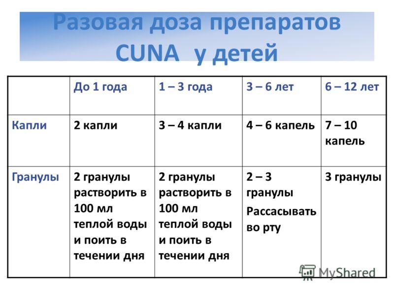 Разовая доза препаратов CUNA у детей До 1 года1 – 3 года3 – 6 лет6 – 12 лет Капли2 капли3 – 4 капли4 – 6 капель7 – 10 капель Гранулы2 гранулы растворить в 100 мл теплой воды и поить в течении дня 2 – 3 гранулы Рассасывать во рту 3 гранулы