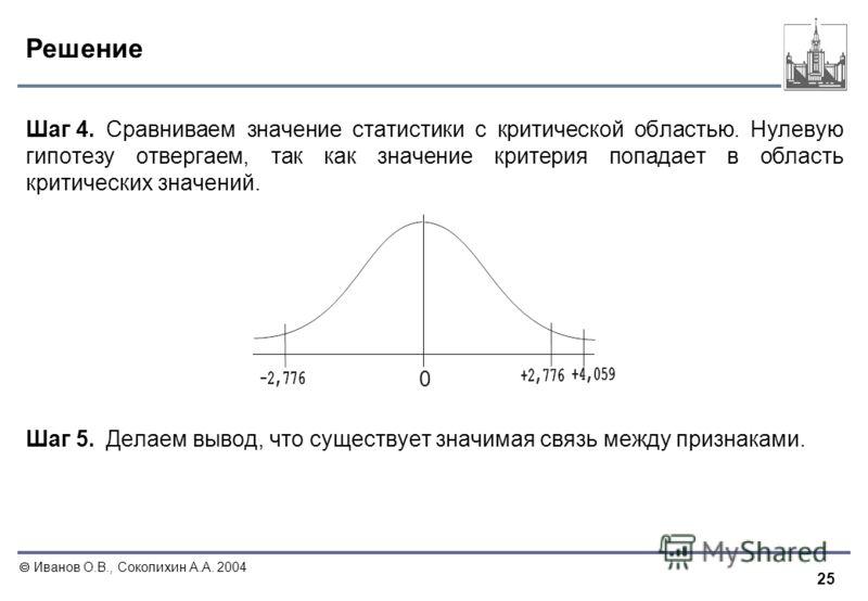 25 Иванов О.В., Соколихин А.А. 2004 Решение Шаг 4. Сравниваем значение статистики с критической областью. Нулевую гипотезу отвергаем, так как значение критерия попадает в область критических значений. Шаг 5. Делаем вывод, что существует значимая связ
