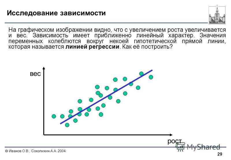 29 Иванов О.В., Соколихин А.А. 2004 Исследование зависимости На графическом изображении видно, что с увеличением роста увеличивается и вес. Зависимость имеет приближенно линейный характер. Значения переменных колеблются вокруг некоей гипотетической п