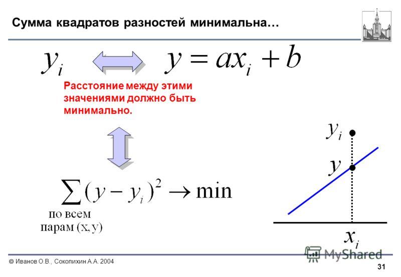 31 Иванов О.В., Соколихин А.А. 2004 Сумма квадратов разностей минимальна… Расстояние между этими значениями должно быть минимально.