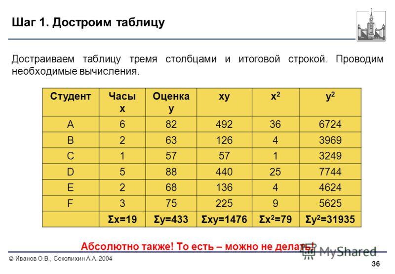 36 Иванов О.В., Соколихин А.А. 2004 Шаг 1. Достроим таблицу Достраиваем таблицу тремя столбцами и итоговой строкой. Проводим необходимые вычисления. Абсолютно также! То есть – можно не делать! СтудентЧасы x Оценка y xyx2x2 y2y2 A682492366724 B2631264